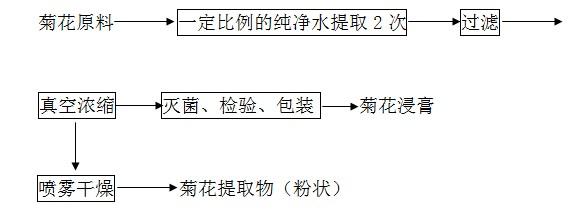 菊花亚博yabo外围app提取工艺